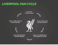 "Far too accurate. https://t.co/IxirSvffPt: LIVERPOOL FAN CYCLE  Pre Season  ""This is our year""  That's a reality check, it's  all about next year  Draw or lose to all of  last year's bottom 4  Lose to the team that is  eventually relegated  Go on a run. Beat the top 4  ""We're happy with Europe"" Far too accurate. https://t.co/IxirSvffPt"