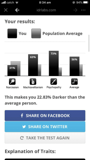 This is mine I guess: ll catch ?  O 94%  8:34 am  idrlabs.com  Your results:  Population Average  You  73%  63%  56%  31%  Average  Narcissism  Machiavellianism  Psychopathy  This makes you 22.83% Darker than the  average person.  f SHARE ON FACEBOOK  SHARE ON TWITTER  C TAKE THE TEST AGAIN  Explanation of Traits: This is mine I guess