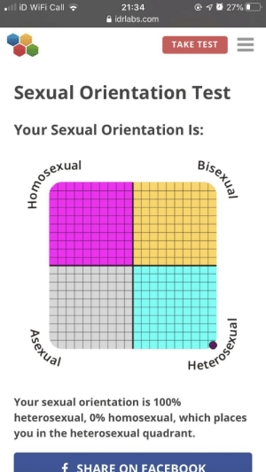 Hmmm I am diagnosed with no gay: ll iD WiFi Call ?  O 1 0 27% 0  21:34  A idrlabs.com  TAKE TEST  Sexual Orientation Test  Your Sexual Orientation Is:  Bisexual  Heterosen  Your sexual orientation is 100%  heterosexual, 0% homosexual, which places  you in the heterosexual quadrant.  f SHARE ON FACEBOOK  Asexual Hmmm I am diagnosed with no gay