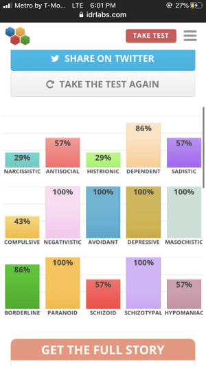 My results of that personality test: ..ll Metro by T-Mo... LTE 6:01 PM  © 27% 4  O idrlabs.com  TAKE TEST  SHARE ON TWITTER  C TAKE THE TEST AGAIN  86%  57%  57%  29%  29%  NARCISSISTIC ANTISOCIAL  DEPENDENT  HISTRIONIC  SADISTIC  100%  100%  100%  100%  43%  COMPULSIVE NEGATIVISTIC AVOIDANT  DEPRESSIVE MASOCHISTIC  100%  100%  86%  57%  57%  SCHIZOTYPAL HYPOMANIAC  SCHIZOID  BORDERLINE  PARANOID  GET THE FULL STORY My results of that personality test