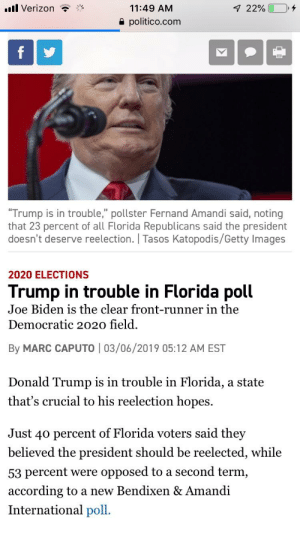 """The poll was taken a year out from Florida's March 2020 primary and surveyed 602 voters overall. It has a margin of error of plus or minus 4 percentage points and included an oversample of 300 Democrats.: .ll Verizon  11:49 AM  e politico.com  """"Trump is in trouble,"""" pollster Fernand Amandi said, noting  that 23 percent of all Florida Republicans said the president  doesn't deserve reelection.   Tasos Katopodis/Getty Images  2020 ELECTIONS  Trump in trouble in Florida poll  Joe Biden is the clear front-runner in the  Democratic 2020 field  By MARC CAPUTO 03/06/2019 05:12 AM EST  Donald Trump is in trouble in Florida, a state  that's crucial to his reelection hopes.  Just 40 percent of Florida voters said they  believed the president should be reelected, while  53 percent were opposed to a second term,  according to a new Bendixen & Amandi  International poll. The poll was taken a year out from Florida's March 2020 primary and surveyed 602 voters overall. It has a margin of error of plus or minus 4 percentage points and included an oversample of 300 Democrats."""