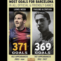 Messi: MOST GOALS FOR BARCELONA  IN ALL OFFICIAL & FRIENDLY GAMES  PAULINO ALCANTARA  LIONEL MESSI  371 369  GOALS  GOALS  452 APPEARANCES  357 APPEARANCES  2003 now  1912 1927  EMESSISTATS