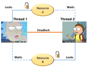 You son of Deadlock!: Locks  Waits  Resource  Thread 1  Thread 21  Deadlock  You son of a biteh. Itm in  You son of a bitch. I'm in!  I Waits  Locks  Resource You son of Deadlock!