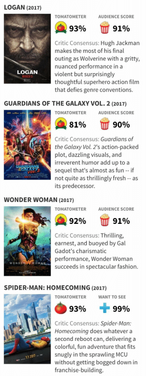 Fashion, Fresh, and Spider: LOGAN (2017)  TOMATOMETER  AUDIENCE SCORE  93%  9190  Critic Consensus: Hugh Jackman  makes the most of his final  outing as Wolverine with a gritty,  nuanced performance in a  violent but surprisingly  thoughtful superhero action film  that defies genre conventions.  LOGAN   GUARDIANS OF THE GALAXY VOL. 2 (2017)  TOMATOMETER  AUDIENCE SCORE  A 8196  W 9090  Critic Consensus: Guardians of  the Galaxy Vol. 2's action-packed  plot, dazzling visuals, and  irreverent humor add up to a  sequel that's almost as fun --if  not quite as thrillingly fresh -- as  its predecessor.  THE   WONDER WOMAN (2017)  TOMATOMETER  AUDIENCE SCORE  92%  91%  Critic Consensus: Thrilling,  earnest, and buoyed by Gal  Gadot's charismatic  performance, Wonder Woman  succeeds in spectacular fashion.  JUNE2   SPIDER-MAN: HOMECOMING (2017)  TOMATOMETER  WANT TO SEE  93%  фо  99%  Critic Consensus: Spider-Man:  Homecoming does whatevera  second reboot can, delivering a  colorful, fun adventure that fits  snugly in the sprawling MCU  without getting bogged down in  franchise-building.  7.7.2017 cinexphile:  What a year it has been so far
