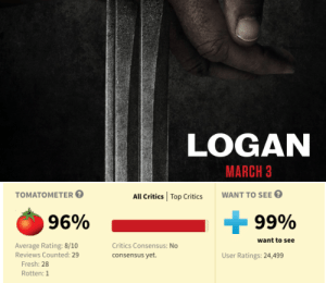 "marvel-feed:  'LOGAN' REVIEW ROUND UP!FORBES - ""Logan is good, occasionally great. If you're going for the action and the performances, you'll more than get your money's worth""IGN - ""An amazing swan song for the Wolverine character. A thrilling, one-of-a-kind experience""VARIETY - ""Brings the [Wolverine] saga to a satisfying finish. It's a wholehearted drama made with a shot language that looks nearly classical. It must be said, however, that the story often feels stitched together from other films""USA TODAY - ""Easily the best Wolverine outing, 'Logan' is about 20 minutes too long [but] gives the surly icon a sendoff fans won't soon forget""DIGITAL SPY - ""'Logan' is easily better than the other Wolverine movies, and far more meaningful than any of the First Class generation films – but not exactly fun. Impressive and bold, it's a superhero movie that feels nothing like one, though whether that's a good thing or not is debatable"" - 4/5SCREENRANT - ""X-Men movie franchise connections aside, 'Logan' is a grisly and somber character drama that sends Hugh Jackman's Wolverine off on a high note""THE GUARDIAN - ""Logan is a forthright, muscular movie which preserves the X-Men's strange, exotic idealism"" - 4/5THE VERGE - ""The first R-rated Wolverine movie is bleak, uncompromising, and completely mesmerizing. It's a cheesy, familiar trope, drawn out into a painful and visceral story"": LOGAN  MARCH 3   ТОMАТОMЕТER  WANT TO SEE  All Critics  Top Critics  99%  96%  want to see  Average Rating: 8/10  Reviews Counted: 29  Critics Consensus: No  consensus yet.  User Ratings: 24,499  Fresh: 28  Rotten: 1 marvel-feed:  'LOGAN' REVIEW ROUND UP!FORBES - ""Logan is good, occasionally great. If you're going for the action and the performances, you'll more than get your money's worth""IGN - ""An amazing swan song for the Wolverine character. A thrilling, one-of-a-kind experience""VARIETY - ""Brings the [Wolverine] saga to a satisfying finish. It's a wholehearted drama made with a shot language that looks nearly classical. It must be said, however, that the story often feels stitched together from other films""USA TODAY - ""Easily the best Wolverine outing, 'Logan' is about 20 minutes too long [but] gives the surly icon a sendoff fans won't soon forget""DIGITAL SPY - ""'Logan' is easily better than the other Wolverine movies, and far more meaningful than any of the First Class generation films – but not exactly fun. Impressive and bold, it's a superhero movie that feels nothing like one, though whether that's a good thing or not is debatable"" - 4/5SCREENRANT - ""X-Men movie franchise connections aside, 'Logan' is a grisly and somber character drama that sends Hugh Jackman's Wolverine off on a high note""THE GUARDIAN - ""Logan is a forthright, muscular movie which preserves the X-Men's strange, exotic idealism"" - 4/5THE VERGE - ""The first R-rated Wolverine movie is bleak, uncompromising, and completely mesmerizing. It's a cheesy, familiar trope, drawn out into a painful and visceral story"""