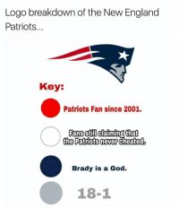 Logo breakdown of the New England  Patriots...  Key  Patriots Fan since 2001.  Fans still  that  cheated  Fans Stili claiming  the Patriots never  Brady is a God.  18-1