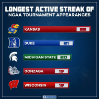 These teams know a thing or two about MarchMadness: LONGEST ACTIVE STREAK OF  NCAA TOURNAMENT APPEARANCES  KANSAS  EB  DUKE  ET  MICHIGAN STATE  EO  GONZAGA  13  15  WISCONSIN  O CBS SPORTS These teams know a thing or two about MarchMadness