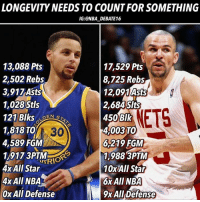 LONGEVITY NEEDS TO COUNT FOR SOMETHING  IG:@NBA_DEBATE16  13,088 Pts  2,502 Rebs  3,917 Asts  1,028 Stls  121 Blks  1,818 TO 30  4,589 FGM  1,917 3PTMA  4x All Star  4x AII NBA  0x All Defense  17,529 Pts  8,725 Rebs  12,091 Asts  2,684 Slts  450BIk  4,003 TO  6,219 FGM  1,988 3PTM  10xAll Star  ETS  6X AlII NBA  9x All Defense Curry is an amazing player, but to say he's a top 3 PG of all time, or even a top 5 PG of all time, is VERY controversial. The idea of this post is to recognize how much longevity should play into a players all time rank. •• First off, let me give you a hypothetical to try and let you guys understand what I mean by this: If you had the first pick to draft any player in the league right now to lead your team, who would you pick? This could go two ways, 1) You select LeBron because right now, he's the best player in the league, or 2) you pick a younger guy, say Giannis or Davis or Kawhi who's almost as good as LeBron is right now, but could get you 5-10 more quality seasons. Most of you would go with the second option. The reason you go with the second option is because of longevity. That player, may it be Giannis or Anthony Davis, or Kawhi, will play at a high level, (almost at an equally high level as Bron) for longer, just like Kidd Nash Magic Thomas Stockton etc have played at an equally or almost as equally high level as Steph. - - The reason Steph is rated so high all over the gram is because there are a lot of fans who are victims of the present. Do some research, and when you look at what Kidd, Nash, Thomas, Magic, Robertson, and others did in their career, you'll see how they should still be ranked higher than Curry for now. I think it's fair to put Curry in the 6-8 range amongst all time great point guards, and he's top 40 of all time in my books, probably around the 32-37 range. Let's also not forget a prime Magic was getting 20-8-13 and a prime Kidd was a 17-8-10 player and a Prime Nash was a consistent 40-50-90 shooter who could dish out 12apg and Big O was an efficient triple double king and Prime IT was a 22-4-10 guy as well. Aside from Curry's 2016 season where he went absolutely crazy, he's a 25-6-6 guy, which is very good, but compared to the other guys, is probably a notch lower. - To end this, I just want to acknowledge that Curry has the potential to finish top 3, but he's going to need to put together 3-5 more All Star years together. Just my thoughts. - LET ME KNOW WHERE YOU RANK CURRY ALL TIME! - #nba #nbadebate #debate #stephcurry #jkidd
