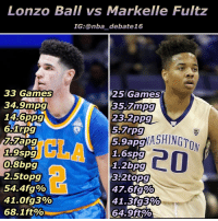 Who do YOU think is going number one in the NBA draft? It's most likely between these two, so who you got? Markelle Fultz or Lonzo Ball? - lonzoball markellefultz nba nbadebate debate ncaabasketball: Lonzo Ball vs Markelle Fultz  IG:@nba debate 16  33 Games  25 Games  34.9mpg  35 mpg  14 6ppg  23 2ppg  6.1rpg  5.7rpg  ASHINGTON  5.9 9spg  1.6spg  0,8bpg  1.2bpg  2.5topg  3.2 topg  54,4fg%  47.6 fg%o  41.3fg3%s  41.0 fg3%  68.1ft%o  64.9ft Who do YOU think is going number one in the NBA draft? It's most likely between these two, so who you got? Markelle Fultz or Lonzo Ball? - lonzoball markellefultz nba nbadebate debate ncaabasketball