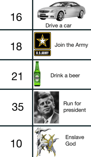 Ages at which you can do things by _Bran_Flakes_ MORE MEMES: Lorinser  16  Drive a car  Join the Army  18  U.S.ARMY  Drink a beer  21  KEN LAGER  BE  Heineken  MOUAL  EMIU  Run for  president  Enslave  God  10  35  Heineken Ages at which you can do things by _Bran_Flakes_ MORE MEMES