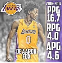 Future, Memes, and Los Angeles: LOS ANGELES  OBIGBLUEFAMILW  AKERS  DETAARON  CO16-2017  ppG  16.7  RAG  Apr Could De'Aaron Fox be a future Laker?