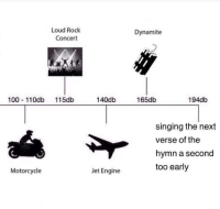 "Anaconda, Facebook, and Meme: Loud Rock  Concert  Dynamite  100 11Odb 115db  140db  165db  194db  singing the next  verse of the  hymn a second  too early  Motorcycle  Jet Engine <p>Everybody sell!!! This was just posted by a catholic meme page on facebook! via /r/MemeEconomy <a href=""http://ift.tt/2eP7SlF"">http://ift.tt/2eP7SlF</a></p>"