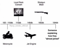 """Anaconda, Memes, and Pop: Loud Rock  Concert  Shotgun  Blast  100 110db 15db  140db  165db  194db  @pop_smoke_official  Someone  explaining  how they  """"almost joined""""  Motorcycle  Jet Engine Loudest sounds on earth."""