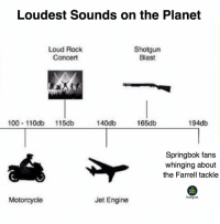 Anaconda, England, and Memes: Loudest Sounds on the Planet  Loud Rock  Concert  Shotgun  Blast  100 110db 115db  140db  165db  194db  Springbok fans  whinging about  the Farrell tackle  RUGBY  MEMES  Instagiam  Motorcycle  Jet Engine The banter continues... 😉🏴󠁧󠁢󠁥󠁮󠁧󠁿🇿🇦 rugby england springboks