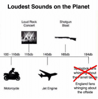 Anaconda, England, and Motorcycle: Loudest Sounds on the Planet  Loud Rock  Concert  Shotgun  Blast  100 110db 115db  140db  165db  194db  Springbok ans  whin  out  the Farrell tac le  England fans  whinging about  the offside  Motorcycle  Jet Engine We stand corrected 😉🏴󠁧󠁢󠁥󠁮󠁧󠁿🇿🇦 rugby england allblacks springboks