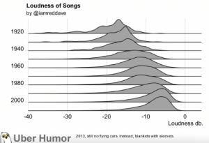 Tumblr, Uber, and Blog: Loudness of Songs  by @iamreddave  920  1940  1960  1980  2000  -40  -30  -20  -10  Loudness db.  Uber Humor 20 3, ill no tying ars Instead, blankets with sleeves failnation:  Songs have gotten louder over time