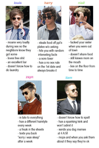 """Facts, Food, and Laundry: louis  harry  niall  moans very loudly  during sex so the  neighbors know they  got some  -steals food off ppl's  plates w/o asking  ked your sister  you were out  when  hits vou with random of towin  interesting facts  - a sore loser  has a no sex rule  on the 1st date and  always breaks it  doesn't share food  - still kisses mom or  the mouth  loves free shit  - an excellent liar  lies on the floor from  time to time  doesn't know how to  do laundry  zayn  liam  is late to everything  has a different hairstvle  every week  - a freak in the sheets  texts you back  sorry i was sleep  after a week  -doesn't know how to spell  - has a spanking kink and  won't admit it  - sends you dog memes  at 4A.M  - mops and when you ask them  about it they say theyre ok <p><a class=""""tumblr_blog"""" href=""""http://flowerharry.tumblr.com/post/138195262491"""">flowerharry</a>:</p> <blockquote> <p>tag yourself im liam</p> </blockquote>"""