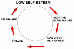 Anxiety, Failure, and Blame: LOW SELF-ESTEEM  NEGATIVE  EXPECTANCIES  SELF-BLAME  LOW EFFORT/  HIGH ANXIETY  FAILURE