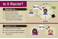 "Reverse racism is not real. The sociological definition of racism is power+prejudice; thus you can be prejudiced against someone, but without systemic power, it's not ""racism"" (it is still bad and wrong obviously). We use the sociological definition of racism, since sociologists study society and things like racism and discrimination 🙂 same reason we use scientific definitions for scientific phenomena and not just default to a basic general dictionary definition. If you are white and this upsets you, please think about history and the evolution of society. No one is saying white people have easy lives with no problems or that things are handed to you...just that racism is a SYSTEMIC issue that has to do with who has and has previously had power. And that ending slavery doesn't automatically make everyone equal. It's pretty easy to see that racism is still hugely prevalent today (look at the recent events in Charlottesville, the way people talk about people who are Muslim, the rhetoric around immigration, or anything Trump has ever said about any minority), so instead of debating about whether or not it was racist when a person of color was mean to you, why not focus on fixing these systemic issues and making the world a more equitable place for ALL people 🙃🙃🙃🙃. (Also I generally don't like turning off comments but things get hella messy whenever I post about racism, particularly reverse racism - I am assuming this is from people who follow me and are younger, maybe that live in mostly white areas and don't interact with POC and have never thought about racism??? - or y'all are just racist in which cause pls unfollow because feminism is not only about white women 🙄): ls it Racist?  Racism is...  Systemic oppression  Reinforced by society  Harmful to a group of people  Based on history of power,  oppression, and inequality  Racism is not...  Simply about hurt feelings  x Only an issue of being offended  Just a rude statement based on  racial bias Reverse racism is not real. The sociological definition of racism is power+prejudice; thus you can be prejudiced against someone, but without systemic power, it's not ""racism"" (it is still bad and wrong obviously). We use the sociological definition of racism, since sociologists study society and things like racism and discrimination 🙂 same reason we use scientific definitions for scientific phenomena and not just default to a basic general dictionary definition. If you are white and this upsets you, please think about history and the evolution of society. No one is saying white people have easy lives with no problems or that things are handed to you...just that racism is a SYSTEMIC issue that has to do with who has and has previously had power. And that ending slavery doesn't automatically make everyone equal. It's pretty easy to see that racism is still hugely prevalent today (look at the recent events in Charlottesville, the way people talk about people who are Muslim, the rhetoric around immigration, or anything Trump has ever said about any minority), so instead of debating about whether or not it was racist when a person of color was mean to you, why not focus on fixing these systemic issues and making the world a more equitable place for ALL people 🙃🙃🙃🙃. (Also I generally don't like turning off comments but things get hella messy whenever I post about racism, particularly reverse racism - I am assuming this is from people who follow me and are younger, maybe that live in mostly white areas and don't interact with POC and have never thought about racism??? - or y'all are just racist in which cause pls unfollow because feminism is not only about white women 🙄)"