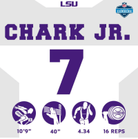 ".@DJChark82's WR #NFLCombine Ranks:  40-yard dash: 1st Vertical jump: 1st Broad jump: 4th  👏👏👏 https://t.co/Yz2bFZhWsl: LSU  NFL  SCOUTING  COMBINE  2018  CHARK JR.  225  LBS  3  10'9""  40""  4.34  16 REPS .@DJChark82's WR #NFLCombine Ranks:  40-yard dash: 1st Vertical jump: 1st Broad jump: 4th  👏👏👏 https://t.co/Yz2bFZhWsl"