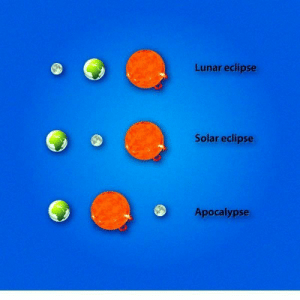 The difference types of eclipses: Lunar eclipse  Solar eclipse  Apocalypse The difference types of eclipses
