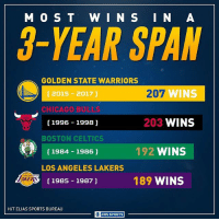 Boston Celtics, Chicago, and Golden State Warriors: M O S T W I N S I N A  3- TEAR SPAN  GOLDEN STATE WARRIORS  207 WINS  2015 2017  CHICAGO BULL  203  WINS  1996 1998 J  BOSTON CELTICS  192 WINS  1984 1986  LOS ANGELES LAKERS  AKERS  1985 1987  189  WINS  H/T ELIAS SPORTS BUREAU  O CBS SPORTS The Warriors have made history over these past three seasons.