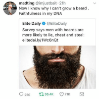 Beard, Cheating, and Memes: madting @imjustbait 21h  Now I know why I can't grow a beard  Faithfulness in my DNA  Elite Daily@EliteDaily  Survey says men with beards are  more likely to lie, cheat and steal:  elitedai.ly/1Wc6nQt rip