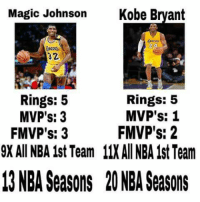 Kobe Bryant, Magic Johnson, and Memes: Magic Johnson  Kobe Bryant  32  Rings: 5  Rings: 5  MVP's: 3  MVP's: 1  MVP's: 2  FMVP's: 3  9X All NBA ist Team 11XAll NBA 1stTeam  13 NBA Seasons 20 NBA Seasons 👀👀  ctto  -JE