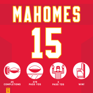 .@PatrickMahomes at MVP level in Week 1! #KCvsJAX #ChiefsKingdom #HaveADay https://t.co/FwIWKkJQGC: MAHOMES  15  25  COMPLETIONS  378  PASS YDS  3  PASS TDS  WIN!  WK  1 .@PatrickMahomes at MVP level in Week 1! #KCvsJAX #ChiefsKingdom #HaveADay https://t.co/FwIWKkJQGC
