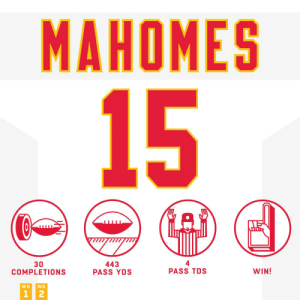 Another MVP performance from @PatrickMahomes 💯 #KCvsOAK #HaveADay  #ChiefsKingdom https://t.co/BeEylIyt7A: MAHOMES  15  30  COMPLETIONS  443  PASS YDS  PASS TDS  WIN!  WK  WK  1 2 Another MVP performance from @PatrickMahomes 💯 #KCvsOAK #HaveADay  #ChiefsKingdom https://t.co/BeEylIyt7A