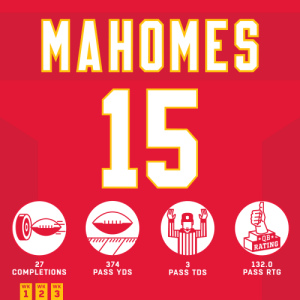 Another AMAZING day for @PatrickMahomes. ? #HaveADay   @Chiefs | #ChiefsKingdom https://t.co/akgeMS6Gqt: MAHOMES  15  QB*  RATING  27  COMPLETIONS  374  PASS YDS  3  PASS TDS  132.0  PASS RTG  WK  WK  WK  1 23 Another AMAZING day for @PatrickMahomes. ? #HaveADay   @Chiefs | #ChiefsKingdom https://t.co/akgeMS6Gqt