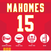 Memes, 🤖, and League: MAHOMES  24  COMPLETIONS  314  PASS YDS  3  PASS TDS  WIN! .@PatrickMahomes5 throws his league-leading 13th TD pass of the season! #HaveADay #SFvsKC  #ChiefsKingdom https://t.co/I4xu55i95n
