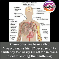 """Repost @factpoint ・・・ did you know fact point , education amazing dyk unknown facts daily facts💯 didyouknow follow follow4follow f4f factpoint instafact awesome world worldfacts like like4ike tag friends: Main symptoms of infectious  Pneumonia  FactPoinE  Systemic:  Central  High fever  Headaches  Chills  Loss of appetite  Mood swings  Skin:  Clamminess  Blueness  Vascular  Low blood pressure  Lungs  Cough with  sputum or  Heart:  phlegm  High heart rate  Shortness  of breath  Pleuritic  Gastric:  chest pain  Nausea  Hemoptysis  Vomiting  Muscular:  Joints  Fatigue  Pain  Aches  Pneumonia has been called  """"the old man's friend"""" because of its  tendency to quickly kill off those close  to death, ending their suffering. Repost @factpoint ・・・ did you know fact point , education amazing dyk unknown facts daily facts💯 didyouknow follow follow4follow f4f factpoint instafact awesome world worldfacts like like4ike tag friends"""