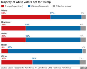 Abc, Asian, and cnn.com: Majority of white voters opt for Trump  Trump (Republican)Cinton (Democrat)Other/No answer  White  5890  37%  5%  Hispanic  29%  6590  5%  Asian  29%  65%  5%  Black  8% 88%  4%  Other  37%  56%  7%  Source: Edison Research for ABC News, AP, CBS News, CNN, Fox News, NBC News  BBC More like: Dumb enough to vote for Trump