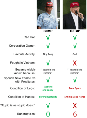 """Gump or Trump? by ItsTheShepherd FOLLOW HERE 4 MORE MEMES.: MAKEAM  CINSLAT A  ussA  TRUMP  GUMP  V  V  Red Hat:  V  V  Corporation Owner:  Favorite Activity:  Golf  Ping Pong  V  X  Fought in Vietnam:  Became widely  """"I just felt like  """"I just felt like  known because:  running""""  running""""  Spends New Years Eve  with Prositutes:  just fine  and dandy  Condition of Legs:  Bone Spurs  Condition of Hands:  Shrimping Hands  Shrimp Sized Hands  V  X  """"Stupid is as stupid does."""":  10  Bankruptcies: Gump or Trump? by ItsTheShepherd FOLLOW HERE 4 MORE MEMES."""