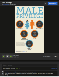 Android, Savage, and Best: Male Privilege  Next Post  by jackcycling 20 hours ago  MALE  PRIVILEGE  Combat Deaths  Homocide Victims  20%  omen  Industrial  Suicides  Deathslticcidents  Women  Winner of  Custody  Bastiatlnstitute.Liberty.me  690 points  E Post Options  2 tags  31,092 views  Submit a comment  598 comments sorted by best  v  expand all  t Gathrhynn via Android O 1,201 points  14 replies  19 hours ago  reply  Well obviously they're going to give the custody to women... the men keep on going and  dying Savage