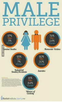 Anaconda, Memes, and Women: MALE  PRIVILEGE  Women  Women  mbal Deaths  Homocide Victims  Men  20%  Women  Wernen  Industrial  Suicides  Deaths/ticcidents  16%  84%  Women  Winner of  Bastiat Institute Liberty.me The 100% truth about male privilege!
