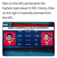 Basketball, Be Like, and Colin Kaepernick: Man on the left just became the  highest paid player in NFL history. Man  on the right is basically banned from  the NFL.  FIRST 1318  JIMMY GAROPPOLO& COLIN KAEPERNICK  LAST 6 GAMES PLAYED  67.4 Comp Pct 65.1  1,565 Total Yds 1,305  TD-Int  9-2  96.2 Pass Rtg 96.2 🤔 Does Kaep deserve to be starting in the NFL?