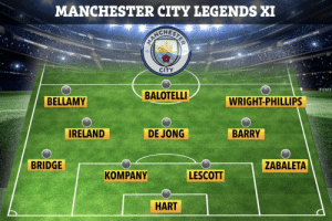 Man City 'LEGENDS' 😂😭😂 https://t.co/eWLzzfc1w7: MANCHESTER CITY LEGENDS XI  CITY  MORTLE F 0  BALOTELLI  BELLAMY  WRIGHT-PHILLIPS  IRELAND  DE JONG  BARRY  BRIDGE  ZABALETA  LESCOTT  KOMPANY  HART Man City 'LEGENDS' 😂😭😂 https://t.co/eWLzzfc1w7