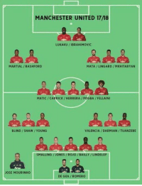 ManUtd's squad depth for 2017/18 season. 😳🔴🔥 https://t.co/NqyzXXnROX: MANCHESTER UNITED 1718  LUKAKU /IBRAHIMOVIC  MARTIAL/RASHFORD  MATA/LINGARD /MKHITARYAN  MATIC /CARRICK/HERRERA/POGBA/ FELLAINI  BLIND SHAW/YOUNG  VALENCIA/DARMIAN/TUANZEBE  SMALLING /JONES/ROJO/BAILLY/LINDELOF  JOSE MOURINHO  DE GEA/ROMERO ManUtd's squad depth for 2017/18 season. 😳🔴🔥 https://t.co/NqyzXXnROX