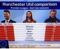 Premier League, Soccer, and Lost: Manchester Utd comparison  Premier League-last two seasons  Under Moy  38  64  er Van Gaal  Played  Points  Won  Drawn  Lost  Scored  Conceded  32  65  19  5  59  12  64  43  Sheffield Utd midfielder Dominic Calvert-Lewin  signs new contract until 2018  O min Throwback to when Andy Carroll featured in this picture for absolutely no reason whatsoever 😂😂 https://t.co/9VT2DINEha