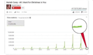 All I Want for Christmas Is You, Christmas, and Mariah Carey: Mariah Carey - All I Want For Christmas Is You  Mariah Carey  Subscribe  417,073,302 views  ShareMore  1 sss202タ1 81552 |  Add to  Video statistics Through Sep 24, 2018  VIEWS  416,902,996  10.000,000  8.000000  4.000,000  2.000.000  2010  2011  2012  2013  2014  2015  2018  2017  2018 So it begins