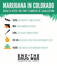 endy: MARIJUANA IN COLORADO  RESULTS AFTER THE FIRST 6 MONTHS OF LEGALIZATION  10.6%  LESS PROPERTY CRIME IN DENVER  60% FEWER HOMICIDES IN DENVER  5.6%  LESS VIOLENT CRIME N DENVER  $12-40  MILLION SAVED EACH YEAR ENENFORCEMENT COSTS  10,000  JOBS CREATED IN THE MARIJUANA INDUSTRY  ENDy THE  DRUG WAR  STUDENTS FOR LIBERTY