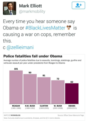 """9/11, Black Lives Matter, and Fall: Mark Elliott  @markmobility  Every time you hear someone say  Obama or #BlackLivesMatter', is  causing a war on cops, remember  this  C (a)Zellleimanı  Police fatalities fall under Obama  Average number of police fatalities due to assaults, bombings, stabbings, gunfire and  vehicular assault per year under presidents from Reagan to Obama  101  90  81  72  62  CLINTON  (1981-1988) (1989-1992) (1993-2000) (2001-2008) (2009-2015)  REAGAN  H.W. BUSH  W. BUSH  OBAMA  WAPO.ST/WONKBLOG  Source: Officer Down Memorial Page  Note: Excludes deaths due to accidents, illnesses, and the 9/11 terror attacks liberalsarecool:  """"War On Cops"""" is fiction used by white conservative media to smear Obama and invalidate #blacklivesmatter.   It's never been as safe to be a cop."""