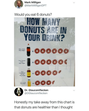 I would absolutely eat 6 donuts.: Mark Milligan  @MarkMilliganDPT  Would you eat 6 donuts?  HOW ANY  DONUTS ARE IN  YOUR DRINK?  20oz. Soda  65g. Sugar  16oz. Energy  Drink  62g. Sugar  160z.  Sweetened  ce Tea  46g. Sugar  12oz. Juice  36g. Sugar  Dr. Glaucomflecken  @DGlaucomflecken  Honestly my take away from this chart is  that donuts are healthier than l thought I would absolutely eat 6 donuts.
