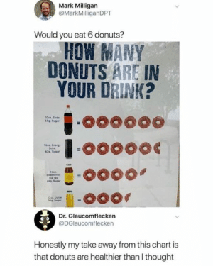 take away: Mark Milligan  @MarkMilliganDPT  Would you eat 6 donuts?  HOW MANY  DONUTS ARE IN  YOUR DRINK?  2002 Soda  65a Sugar  16oz. Energy  Drink  62g Suga  ice Tea  46จ Sugar  12o4. Juce  369. Sugar  Dr. Glaucomflecken  @DGlaucomflecken  Honestly my take away from this chart is  that donuts are healthier than I thought