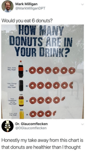 take away: Mark Milligan  @MarkMilliganDPT  Would you eat 6 donuts?  HOW MANY  DONUTS ARE IN  YOUR DRINK?  oo0000  20oz. Soda  65g. Sugar  -o0000  16oz. Energy  Drink  62g. Sugar  160z.  Sweetened  Ice Tea  46g. Sugar  12oz. Juice  36g. Sugar  Dr. Glaucomflecken  @DGlaucomflecken  Honestly my take away from this chart is  that donuts are healthier than I thought