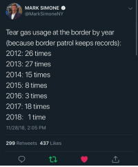 Time, Back, and Media: MARK SIMONEQ  @MarkSimoneNY  Tear gas usage at the border by year  (because border patrol keeps records):  2012: 26 times  2013: 27 times  2014: 15 times  2015: 8 times  2016: 3 times  2017: 18 times  2018: 1 time  11/28/18, 2:05 PM  299 Retweets 437 Likes