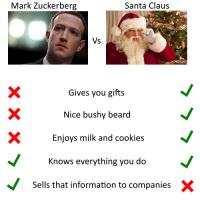 Beard, Cookies, and Mark Zuckerberg: Mark Zuckerberg  Santa Claus  Vs  Gives you gifts  Nice bushy beard  XEnjoys milk and cookies  nows everything you do  Sells that information to companiesX Be more like Santa