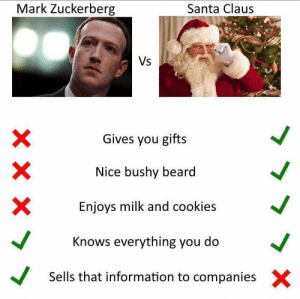 I think I like Santa just a lil bit more.: Mark Zuckerberg  Santa Claus  Vs  Gives you gifts  Nice bushy beard  Enjoys milk and cookies  Knows everything you do  Sells that information to companies  X I think I like Santa just a lil bit more.